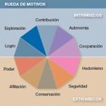 MOTIVACIÓN Y AUTOCONOCIMIENTO
