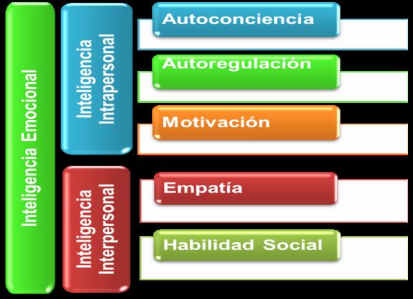 inteligencia-emociona