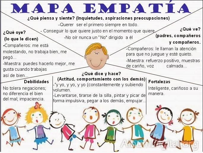 mapa empatía