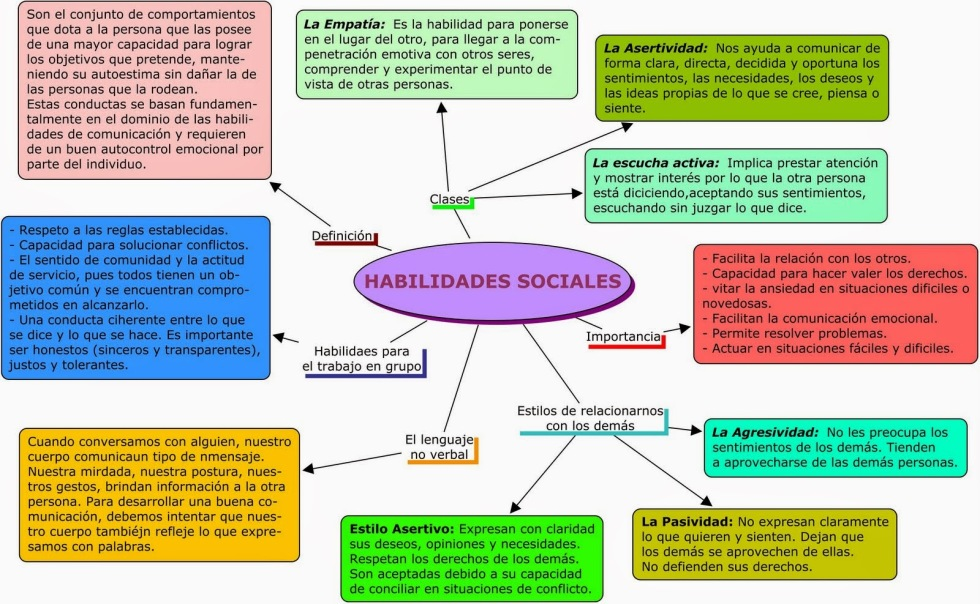 Habilidades Sociales - 1º