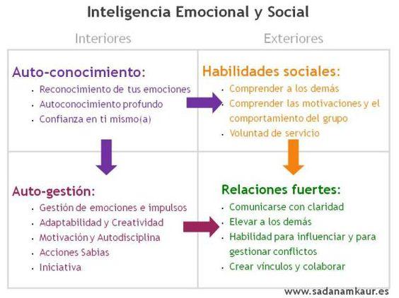 Inteligencia emocional y social